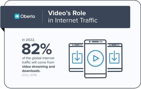 Video Marketing - Increases Traffic - oberlo