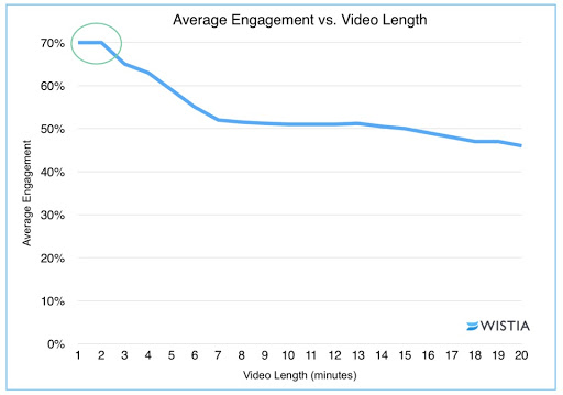 Video length stats