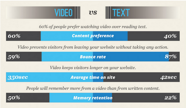 videos increase average time on site