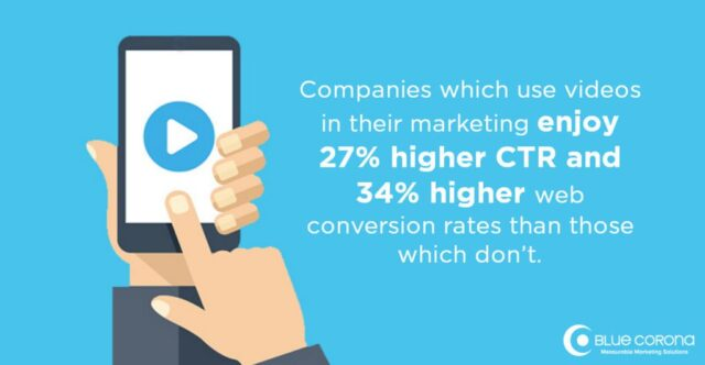 Videos increase conversions