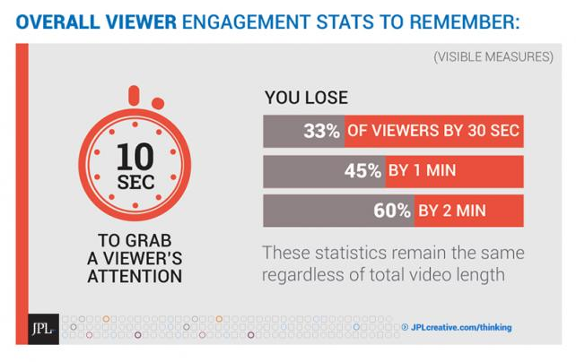 Viewer attention statistics