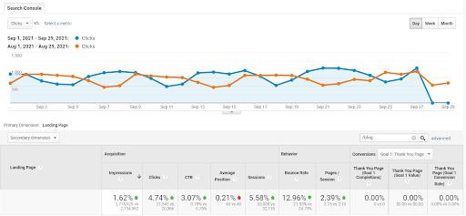 webdew-blog-analytics