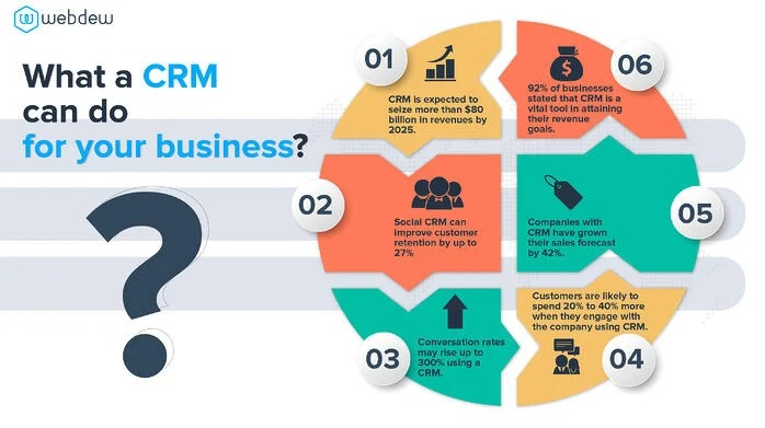 what-a-crm-can-do-for-your-busin
