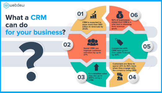 what-a-crm-can-do-for-your-business