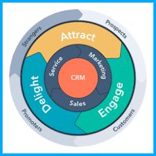 what-is-hubspot-inbound-marketing