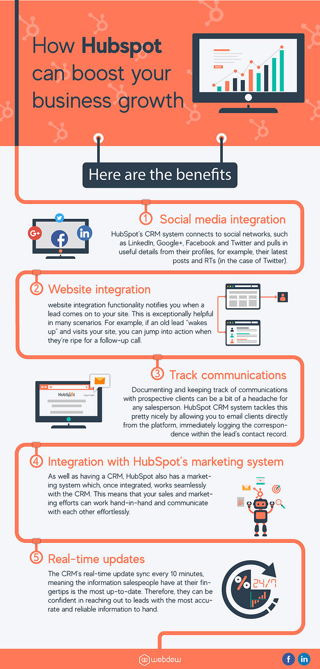 What is HubSpot - How HubSpot Can Boost Your Business Growth Infographic