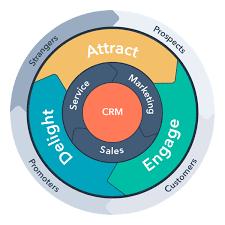 What is HubSpot - Inbound Marketing