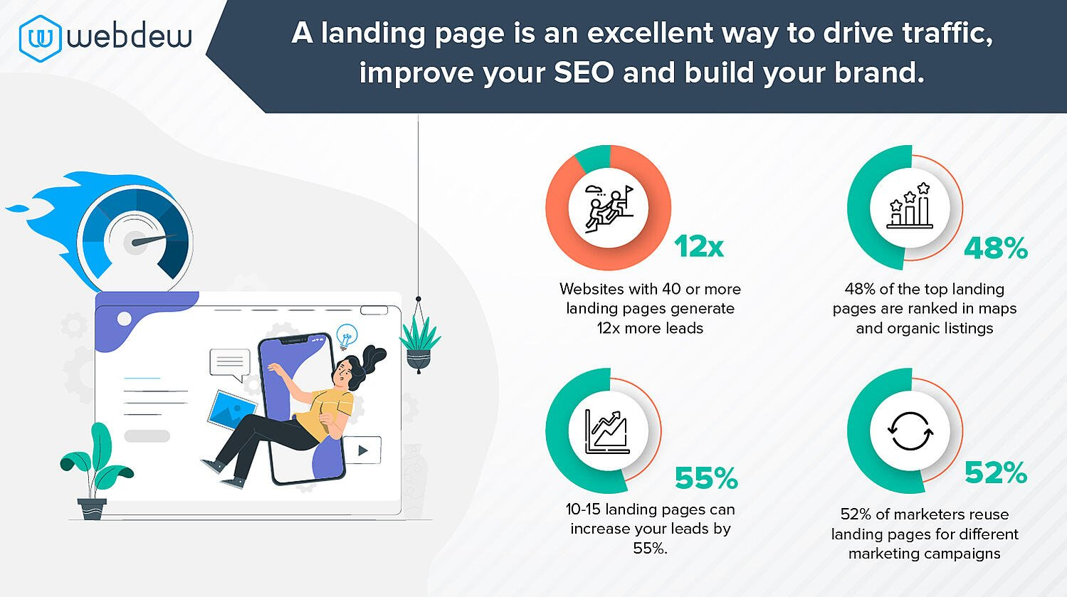 why-do-you-need-to-create-a-landing-page