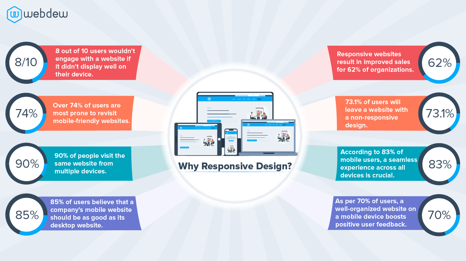 why-do-you-need-to-create-responsive-web-design