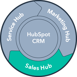 hubspot-sales-hub-training