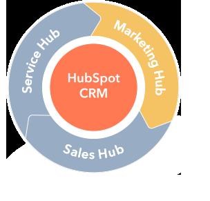 marketing-hub_flywheel