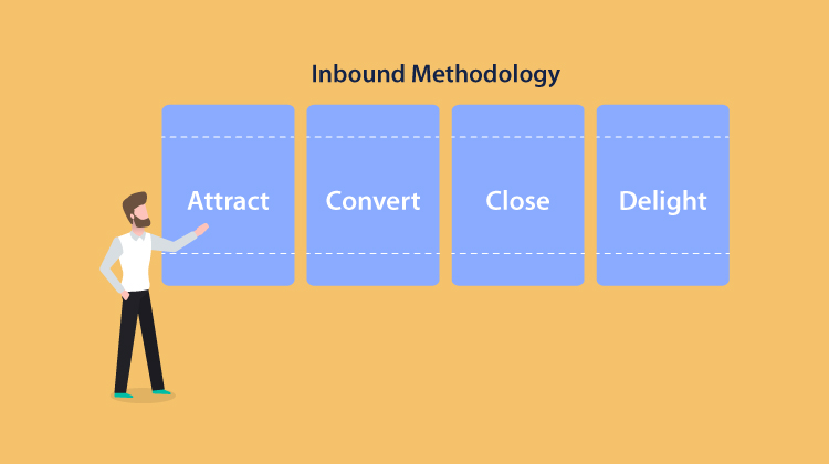 A thorough study on the 4 key stages of Inbound Methodology