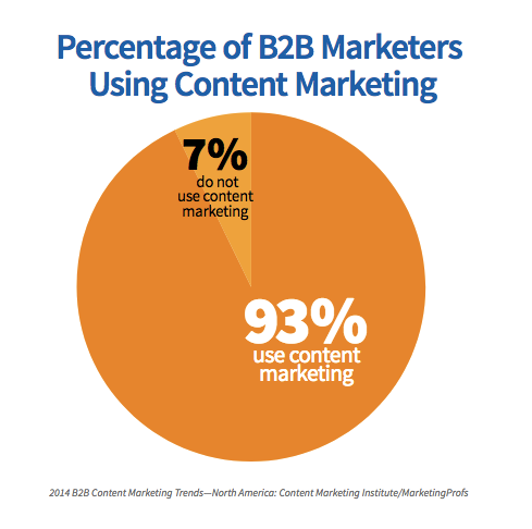 b2b Content Marketing Stats