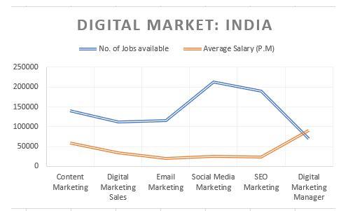 Digital Marketing Career and Salary Scope in India