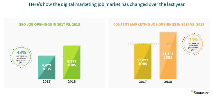 Digital Marketing Growth Statistics