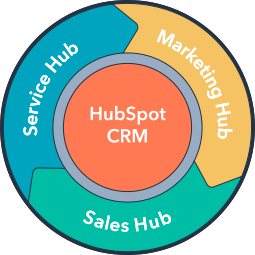 HubSpot Growth Suite Training
