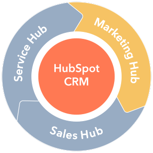 HubSpot Marketing Hub Module
