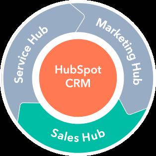 HubSpot Sales Hub Module