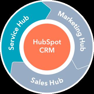 HubSpot Service Hub Module