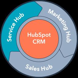 HubSpot Service Hub Training