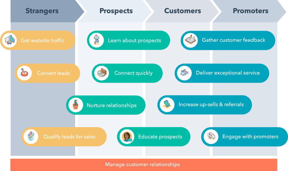 Manage Customer Relationships With HubSpot