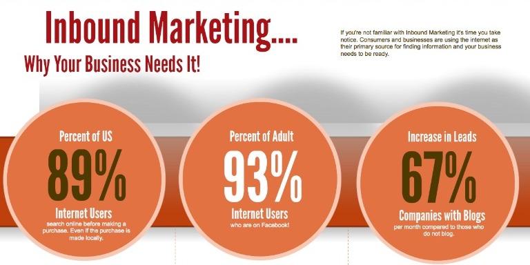 Need of inbound marketing