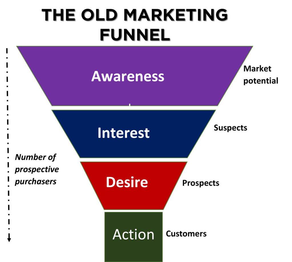 Old digital marketing funnel