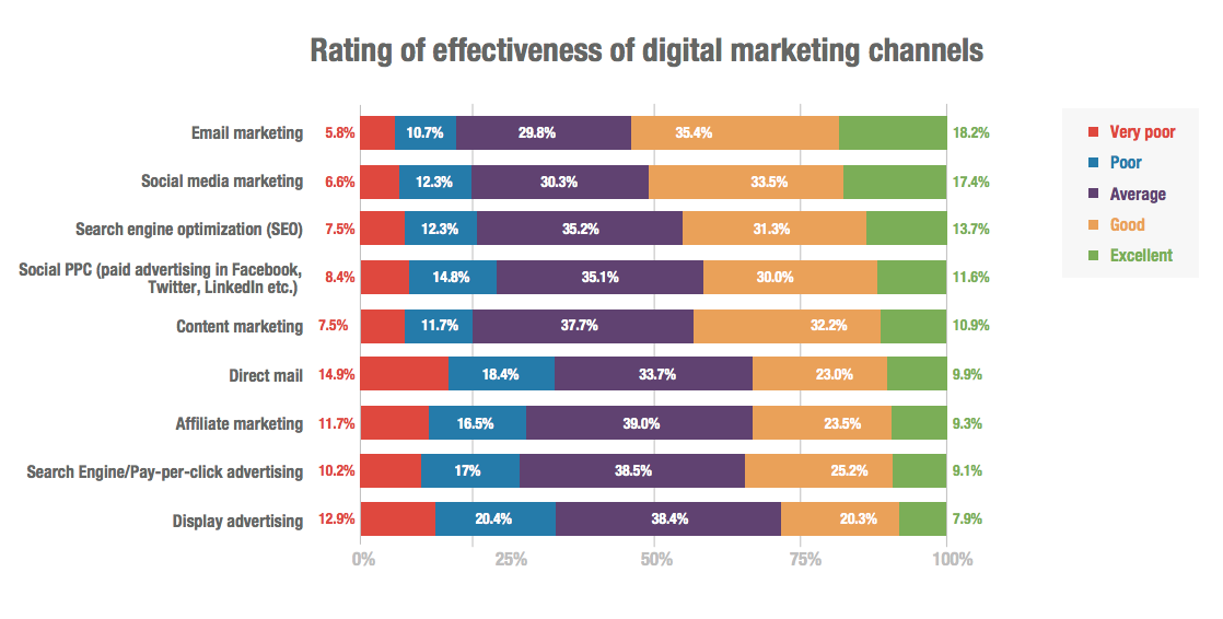 Rating of Effectiveness of Digital Marketing Channels
