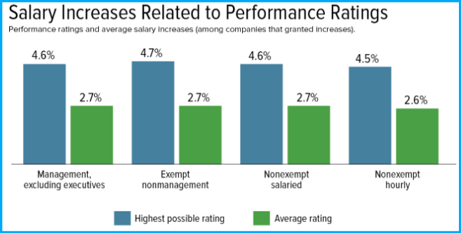salary-increases-related-to-performance-rate-1