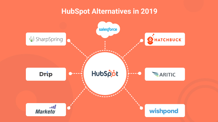 Some of the best HubSpot Alternatives available in market in 2020