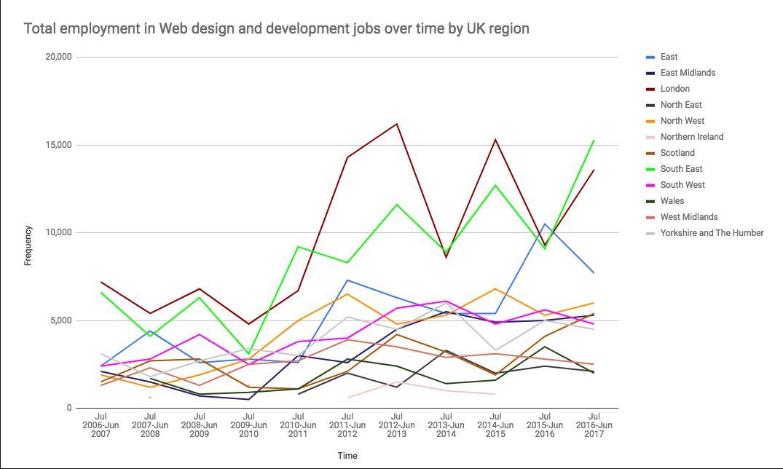 Time Span of Web Development
